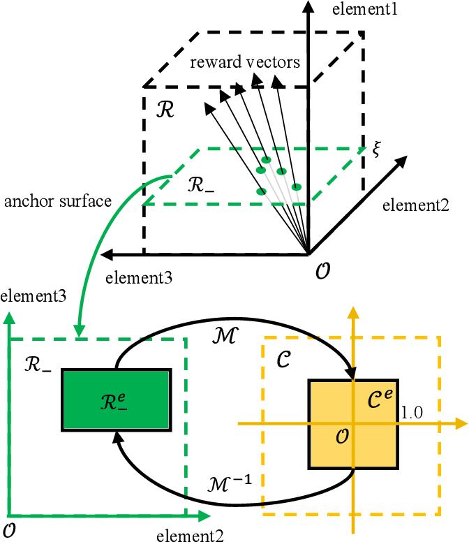 Figure 2 for Hindsight Reward Tweaking via Conditional Deep Reinforcement Learning