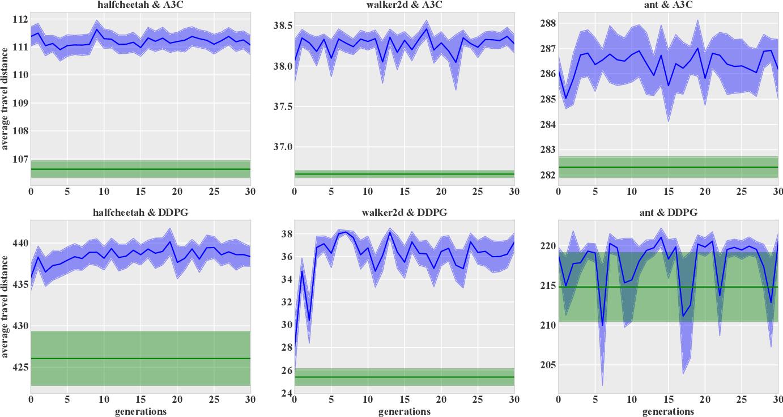 Figure 4 for Hindsight Reward Tweaking via Conditional Deep Reinforcement Learning