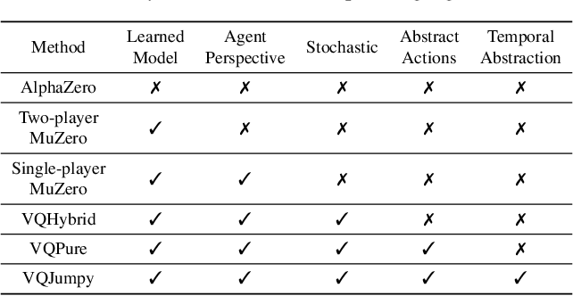 Figure 1 for Vector Quantized Models for Planning