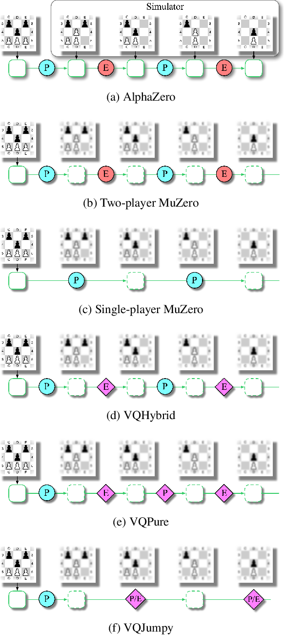 Figure 2 for Vector Quantized Models for Planning