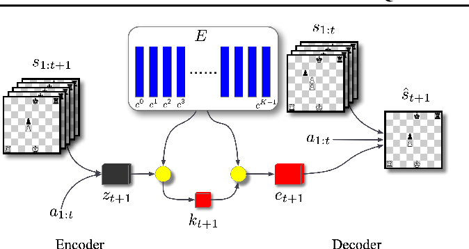 Figure 3 for Vector Quantized Models for Planning