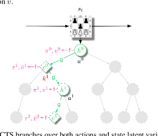 Figure 4 for Vector Quantized Models for Planning