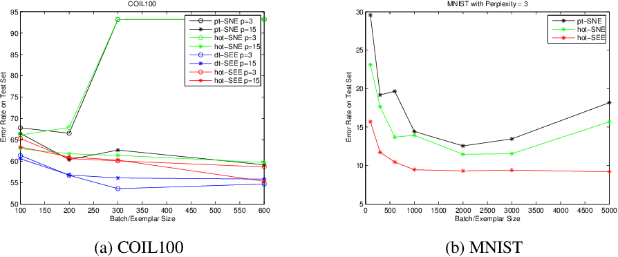 Figure 1 for Parametric t-Distributed Stochastic Exemplar-centered Embedding