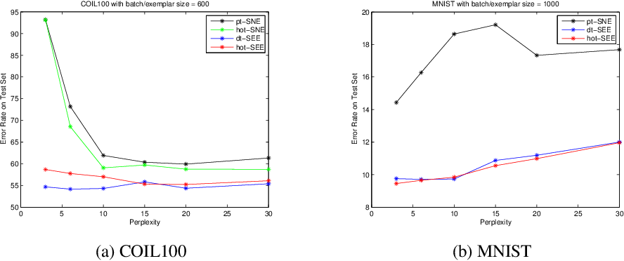Figure 2 for Parametric t-Distributed Stochastic Exemplar-centered Embedding