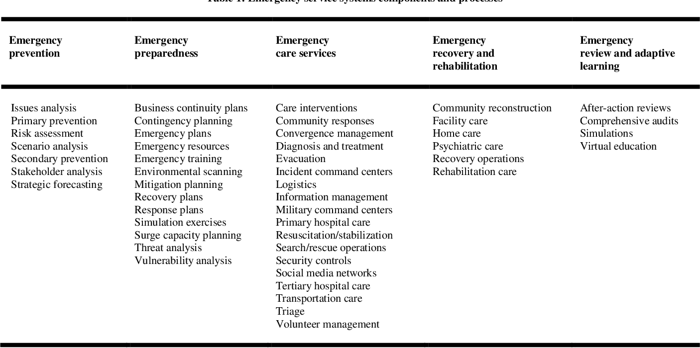 PDF] The nexus of transformational leadership of emergency services
