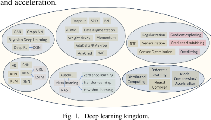 Figure 1 for Autonomous Driving with Deep Learning: A Survey of State-of-Art Technologies