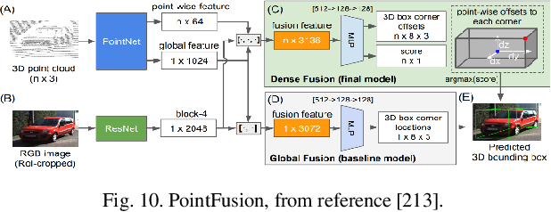 Figure 2 for Autonomous Driving with Deep Learning: A Survey of State-of-Art Technologies