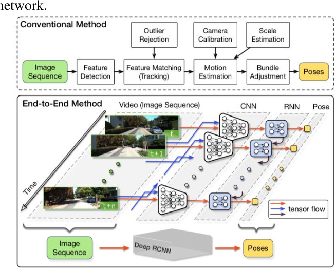 Figure 3 for Autonomous Driving with Deep Learning: A Survey of State-of-Art Technologies
