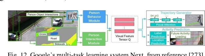 Figure 4 for Autonomous Driving with Deep Learning: A Survey of State-of-Art Technologies