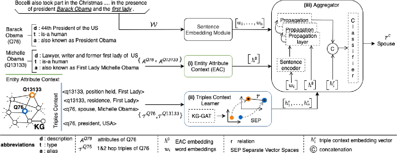 Figure 1 for RECON: Relation Extraction using Knowledge Graph Context in a Graph Neural Network