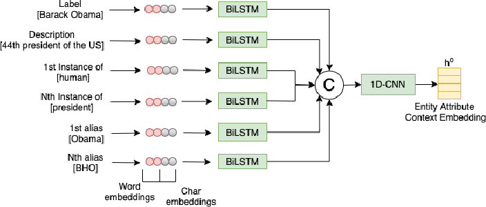 Figure 3 for RECON: Relation Extraction using Knowledge Graph Context in a Graph Neural Network