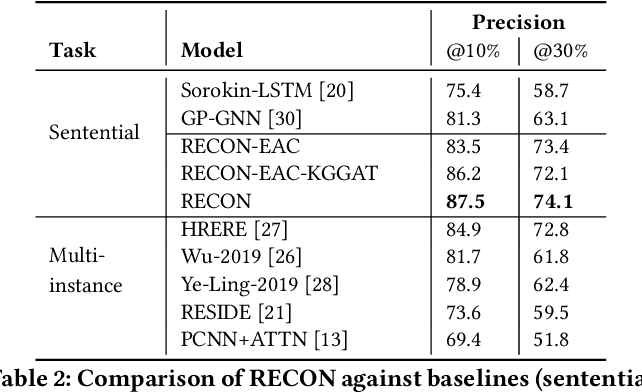 Figure 4 for RECON: Relation Extraction using Knowledge Graph Context in a Graph Neural Network