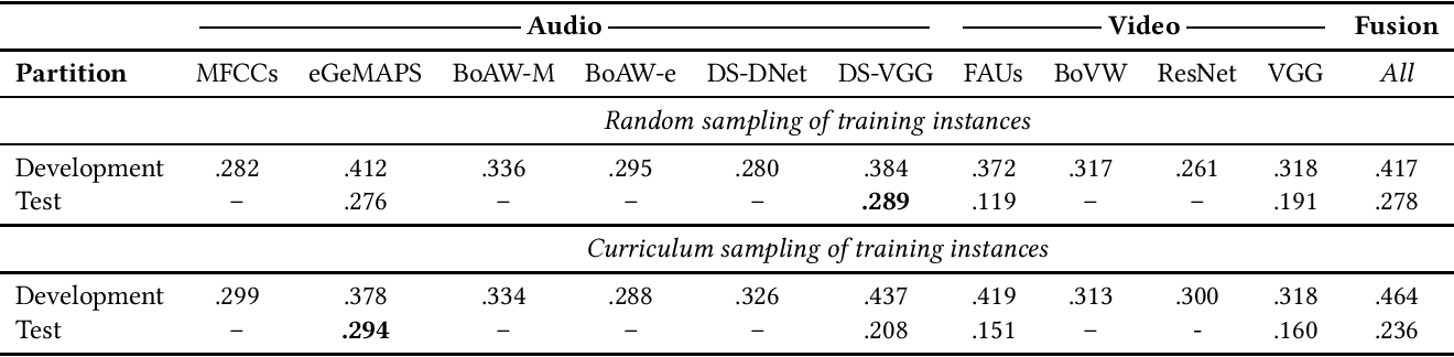 Figure 4 for AVEC 2019 Workshop and Challenge: State-of-Mind, Detecting Depression with AI, and Cross-Cultural Affect Recognition