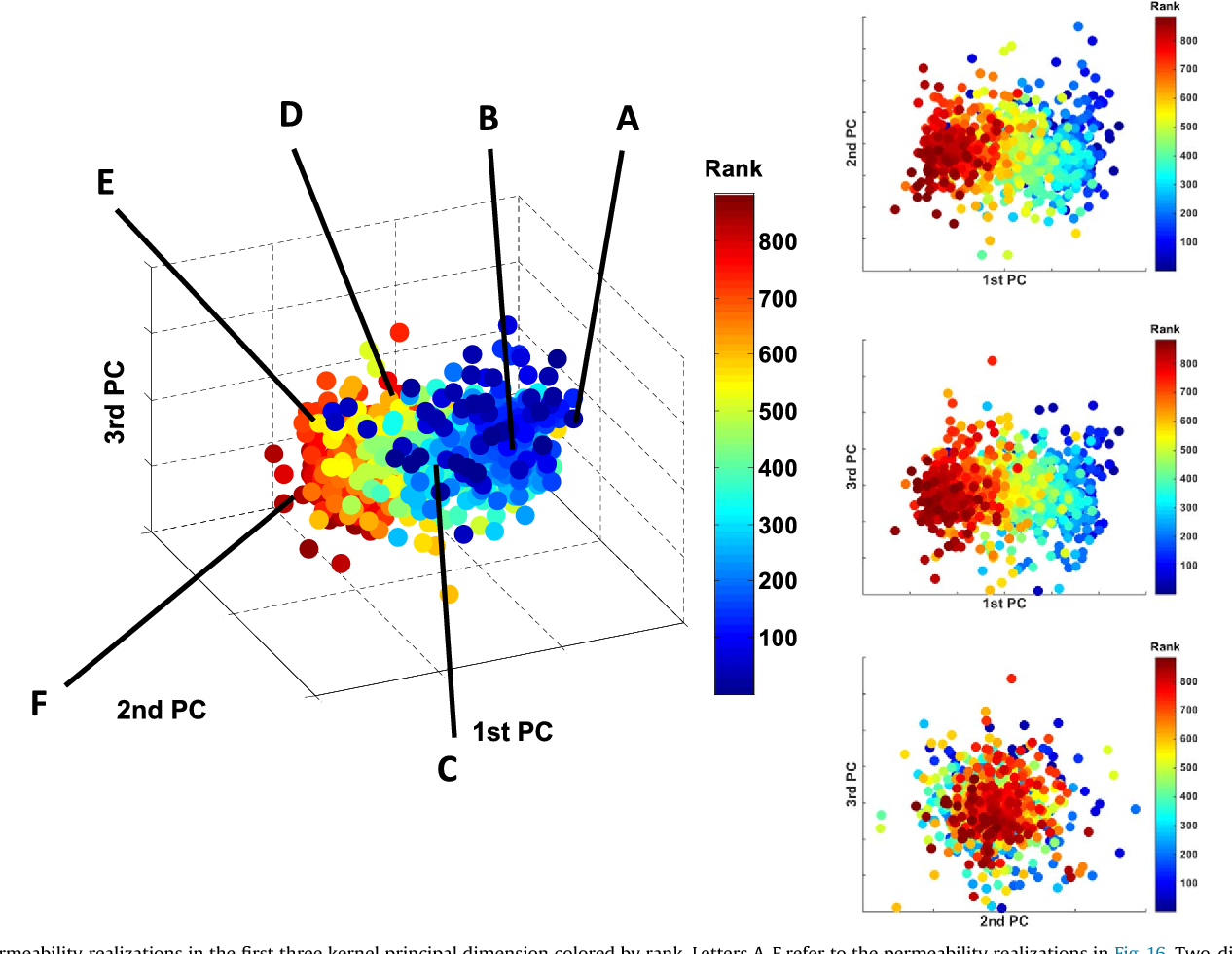 Figure 17 from DGSA: A Matlab toolbox for distance-based