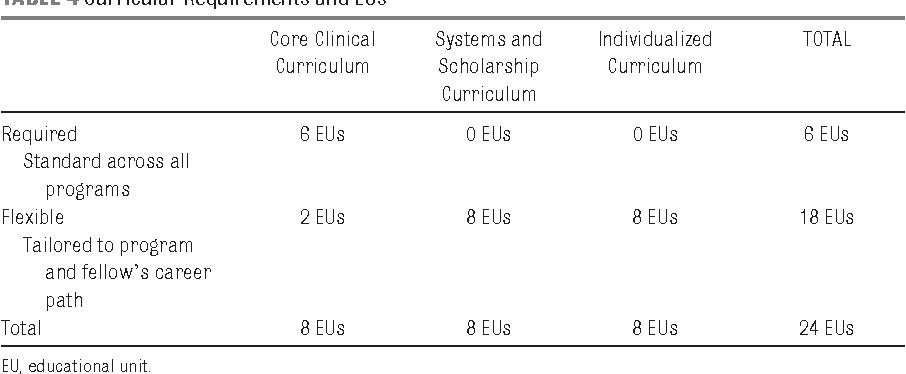 Development of a Curricular Framework for Pediatric Hospital