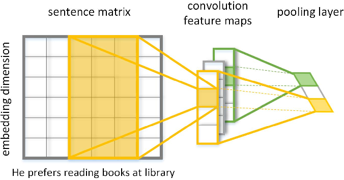 Figure 2 for Text Coherence Analysis Based on Deep Neural Network