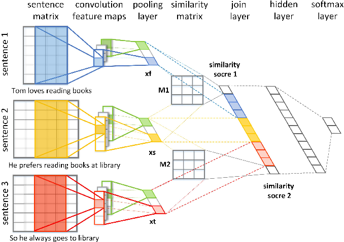 Figure 3 for Text Coherence Analysis Based on Deep Neural Network