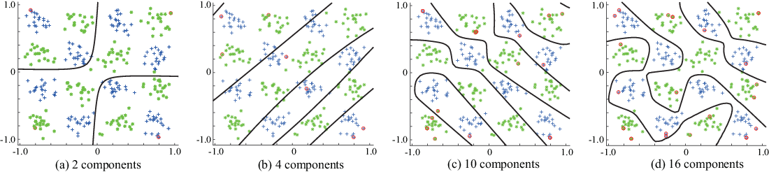 Figure 3 for SDGM: Sparse Bayesian Classifier Based on a Discriminative Gaussian Mixture Model