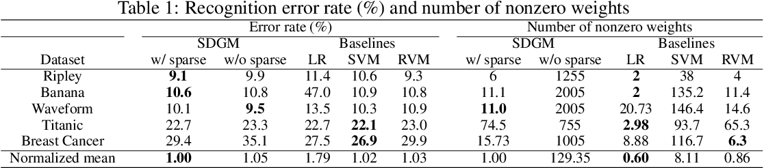Figure 2 for SDGM: Sparse Bayesian Classifier Based on a Discriminative Gaussian Mixture Model