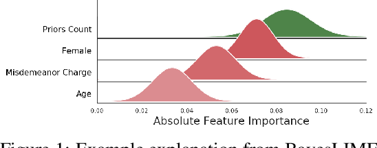 Figure 1 for How Much Should I Trust You? Modeling Uncertainty of Black Box Explanations