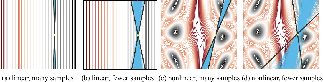 Figure 3 for How Much Should I Trust You? Modeling Uncertainty of Black Box Explanations