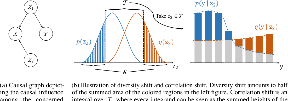 Figure 3 for OoD-Bench: Benchmarking and Understanding Out-of-Distribution Generalization Datasets and Algorithms