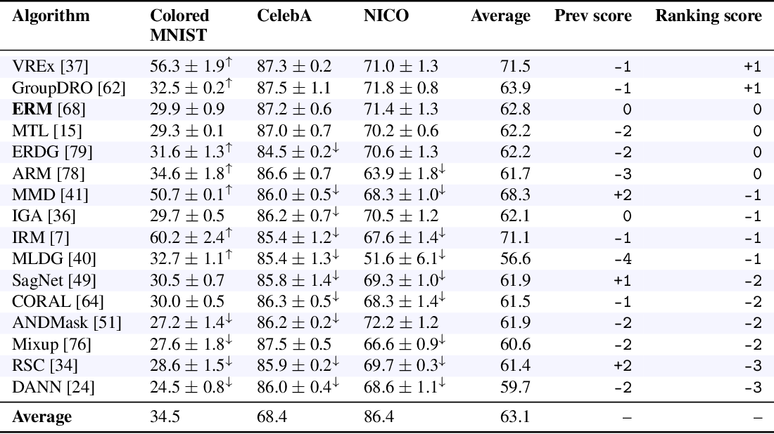 Figure 4 for OoD-Bench: Benchmarking and Understanding Out-of-Distribution Generalization Datasets and Algorithms