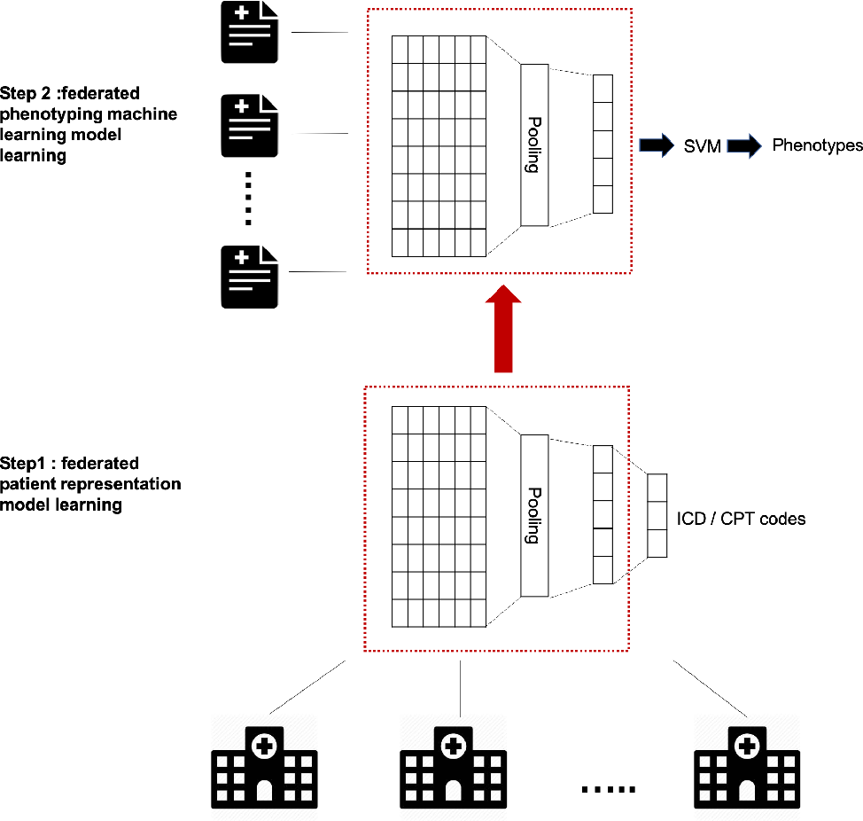 Figure 2 for Two-stage Federated Phenotyping and Patient Representation Learning