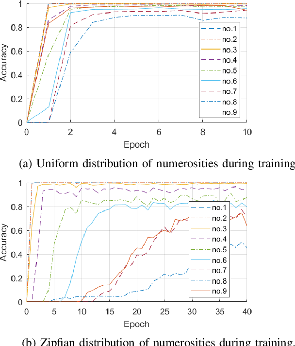 Figure 3 for A Deep Neural Network for Finger Counting and Numerosity Estimation