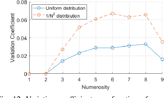 Figure 4 for A Deep Neural Network for Finger Counting and Numerosity Estimation