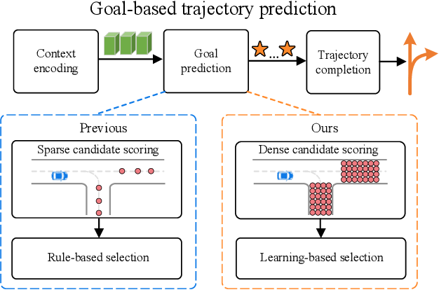 Figure 1 for DenseTNT: End-to-end Trajectory Prediction from Dense Goal Sets