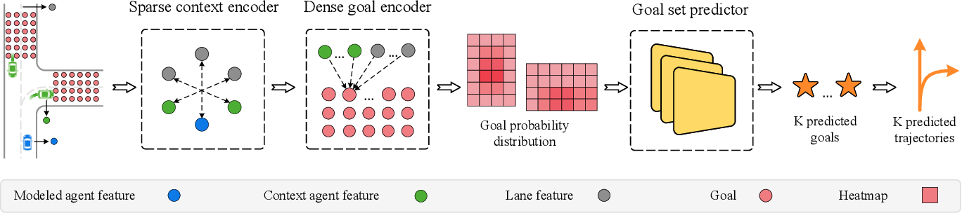 Figure 3 for DenseTNT: End-to-end Trajectory Prediction from Dense Goal Sets