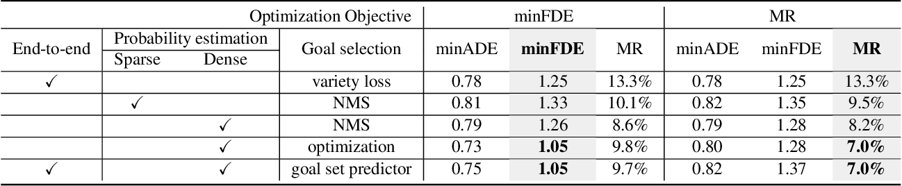 Figure 4 for DenseTNT: End-to-end Trajectory Prediction from Dense Goal Sets