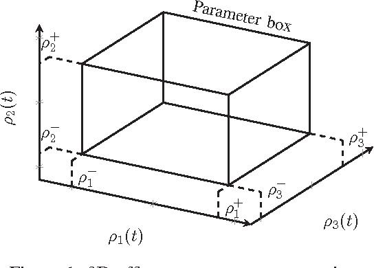 Figure 1: 3D affine parameter representation.