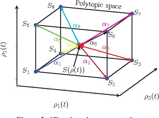 Figure 2: 3D polytopic representation.