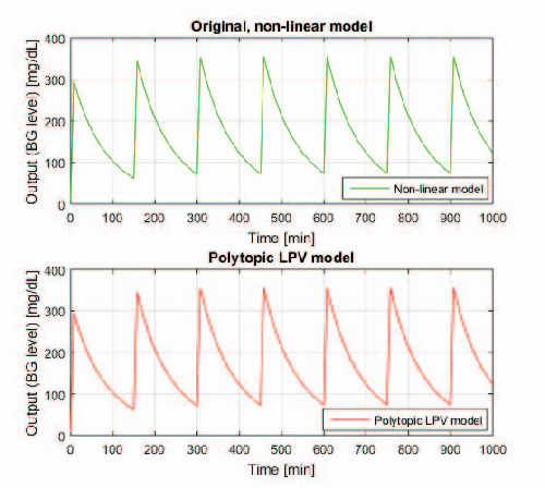 Figure 4: Outputs of the original and polytopic-transformed Canterbury-model.