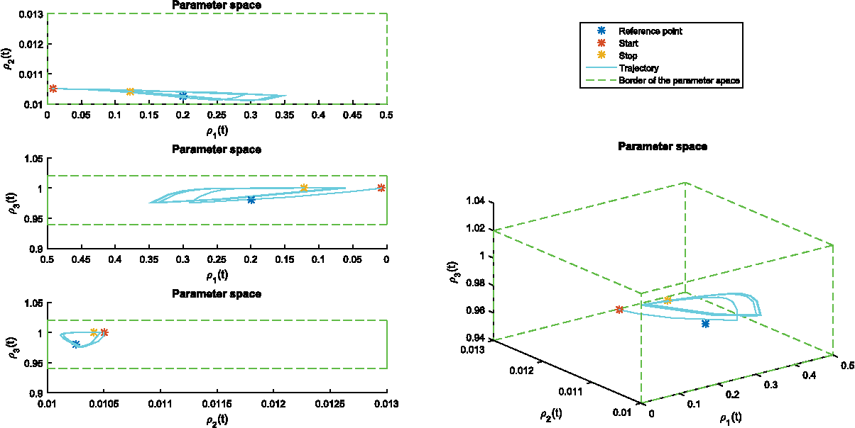 Figure 5: 3D parameter space of the scheduling parameters.