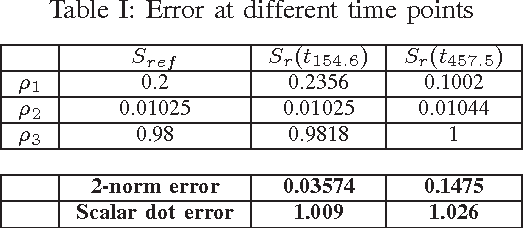 Table I: Error at different time points