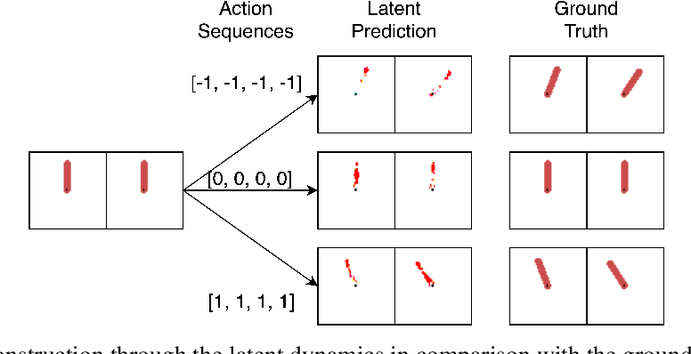 Figure 4 for Learning Efficient Representation for Intrinsic Motivation