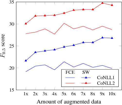 Figure 4 for Wronging a Right: Generating Better Errors to Improve Grammatical Error Detection
