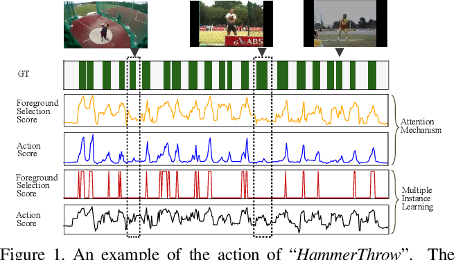 Figure 1 for Foreground-Action Consistency Network for Weakly Supervised Temporal Action Localization
