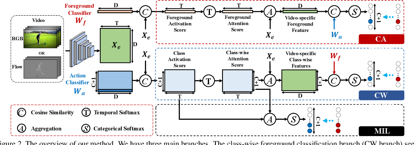 Figure 3 for Foreground-Action Consistency Network for Weakly Supervised Temporal Action Localization