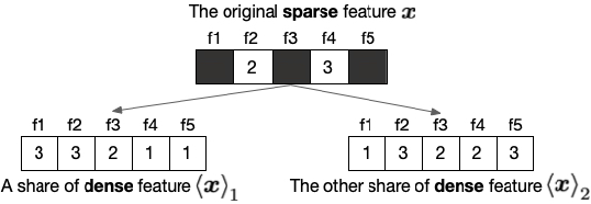 Figure 1 for When Homomorphic Encryption Marries Secret Sharing: Secure Large-Scale Sparse Logistic Regression and Applications in Risk Control