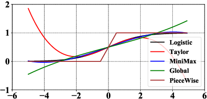 Figure 3 for When Homomorphic Encryption Marries Secret Sharing: Secure Large-Scale Sparse Logistic Regression and Applications in Risk Control