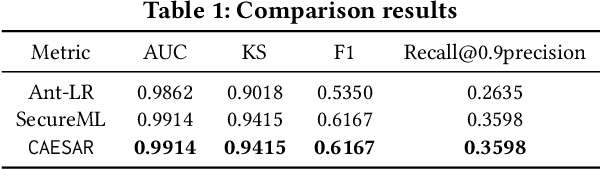 Figure 2 for When Homomorphic Encryption Marries Secret Sharing: Secure Large-Scale Sparse Logistic Regression and Applications in Risk Control
