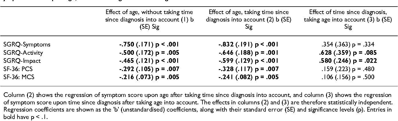 Table 1 From Primary Ciliary Dyskinesia Siewert S Kartagener S