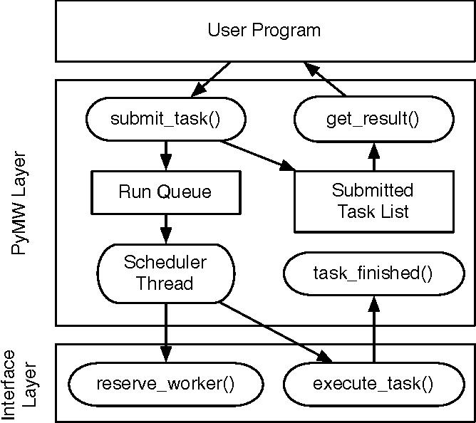 PyMW - A Python module for desktop grid and volunteer computing