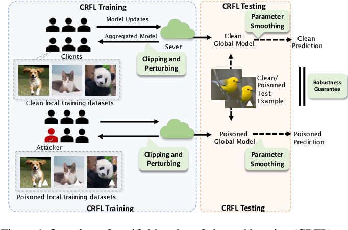 Figure 1 for CRFL: Certifiably Robust Federated Learning against Backdoor Attacks