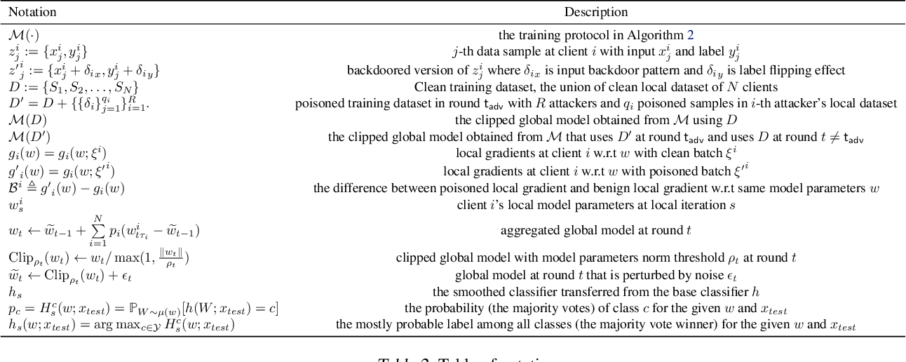 Figure 4 for CRFL: Certifiably Robust Federated Learning against Backdoor Attacks