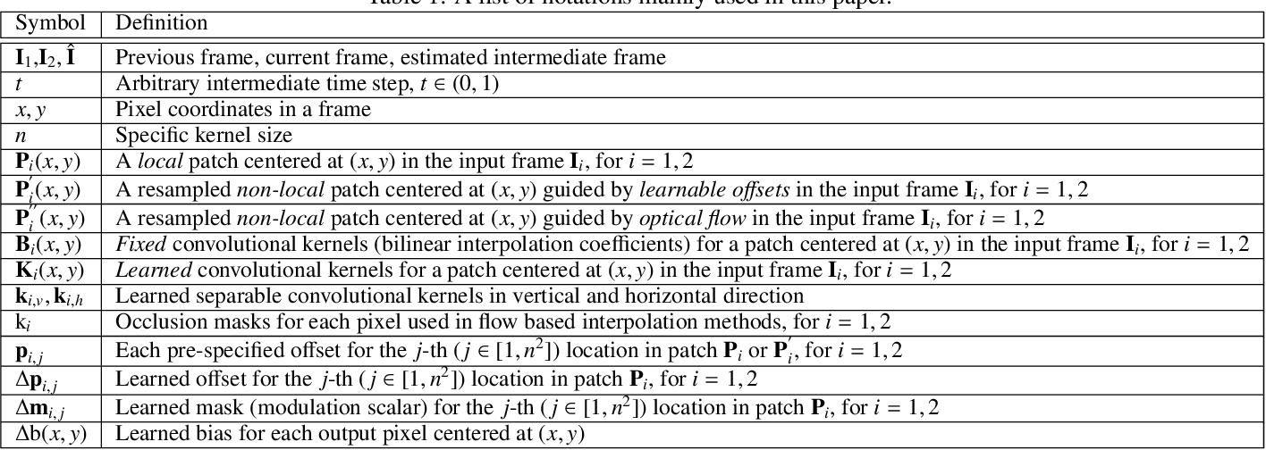 Figure 1 for Multiple Video Frame Interpolation via Enhanced Deformable Separable Convolution